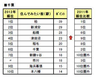 ranking_sumitai_chiba2012.JPG